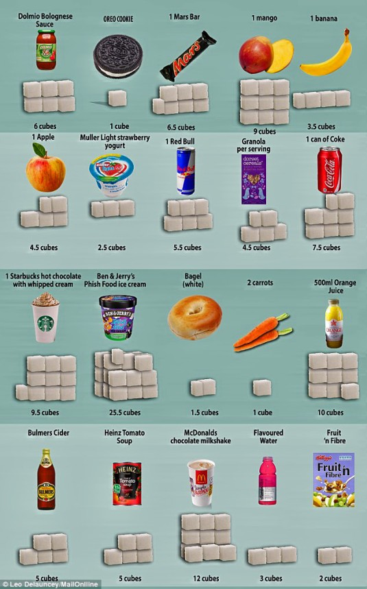 sugar in food_edited